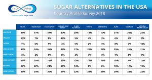 sugar alternatives USA