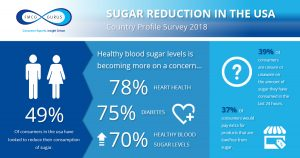 Sugar reduction USA