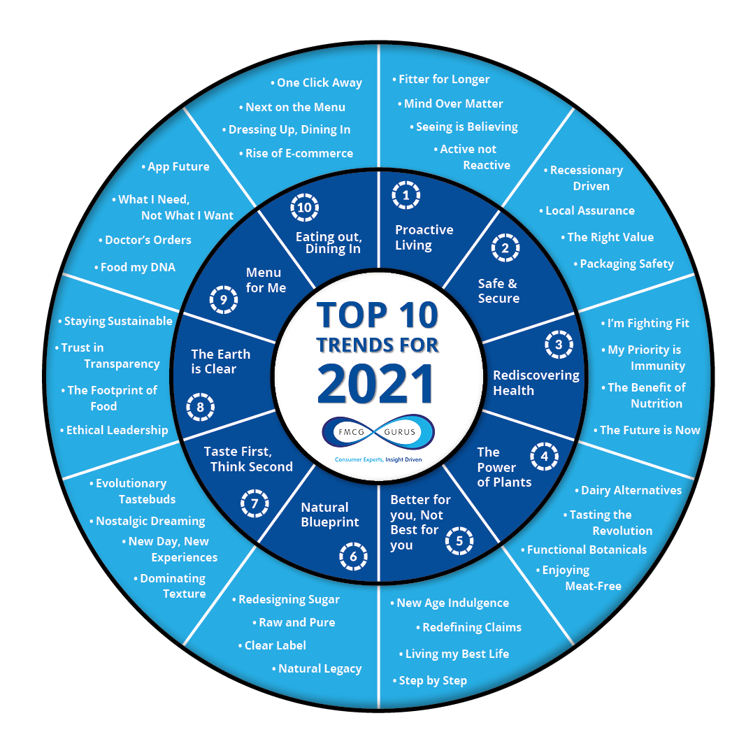 Download Now: Top Trend 2021 Webinar Slides!