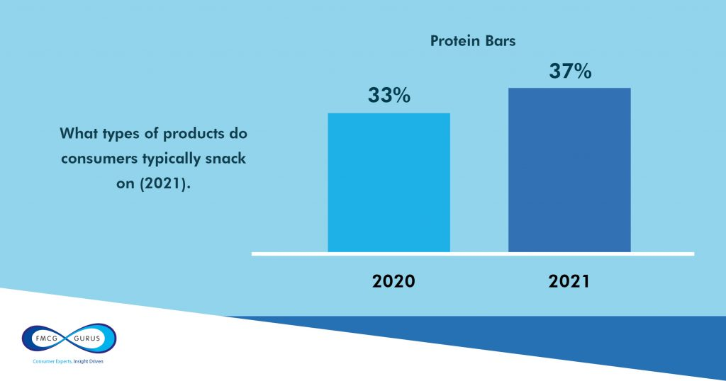 protein snack graph