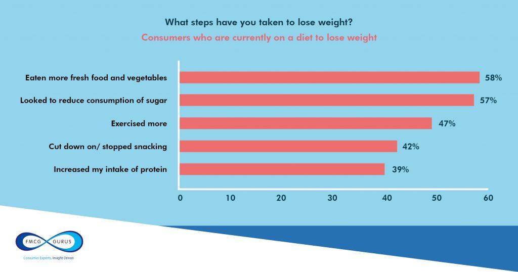 weight management graph