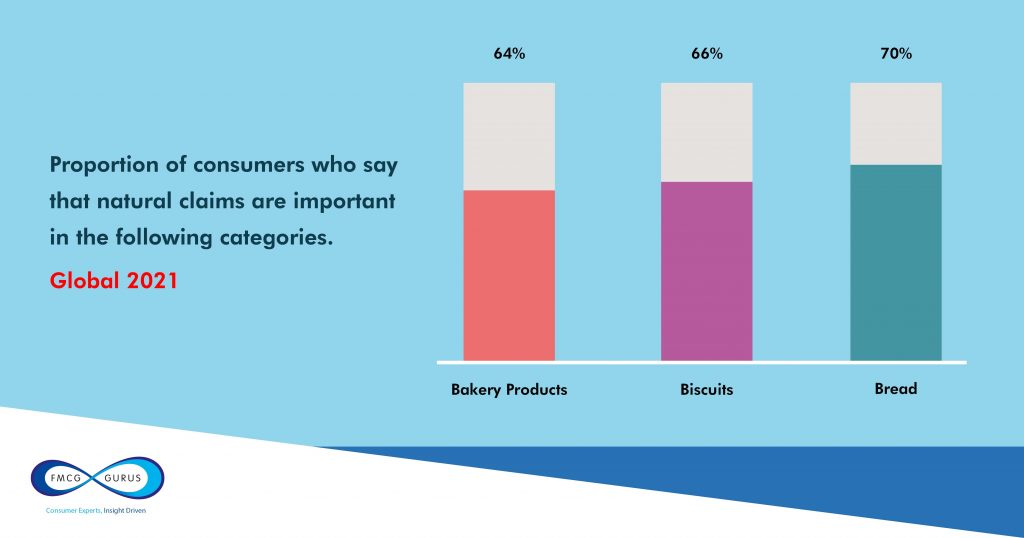 bakery trends graph